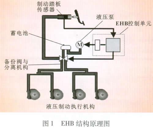 汽车线控制动系统的结构与性能分析高清图片